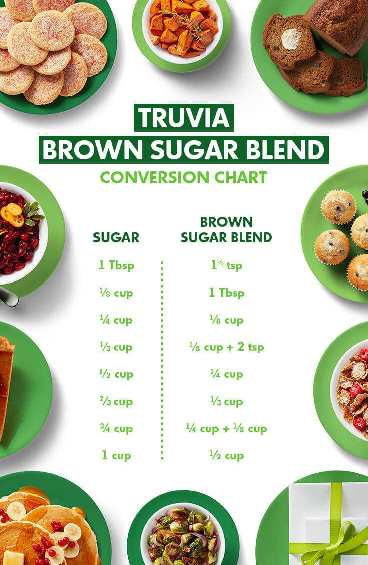 Sugar to Truvía Nectar » · Honey or Agave to Truvía Nectar »
