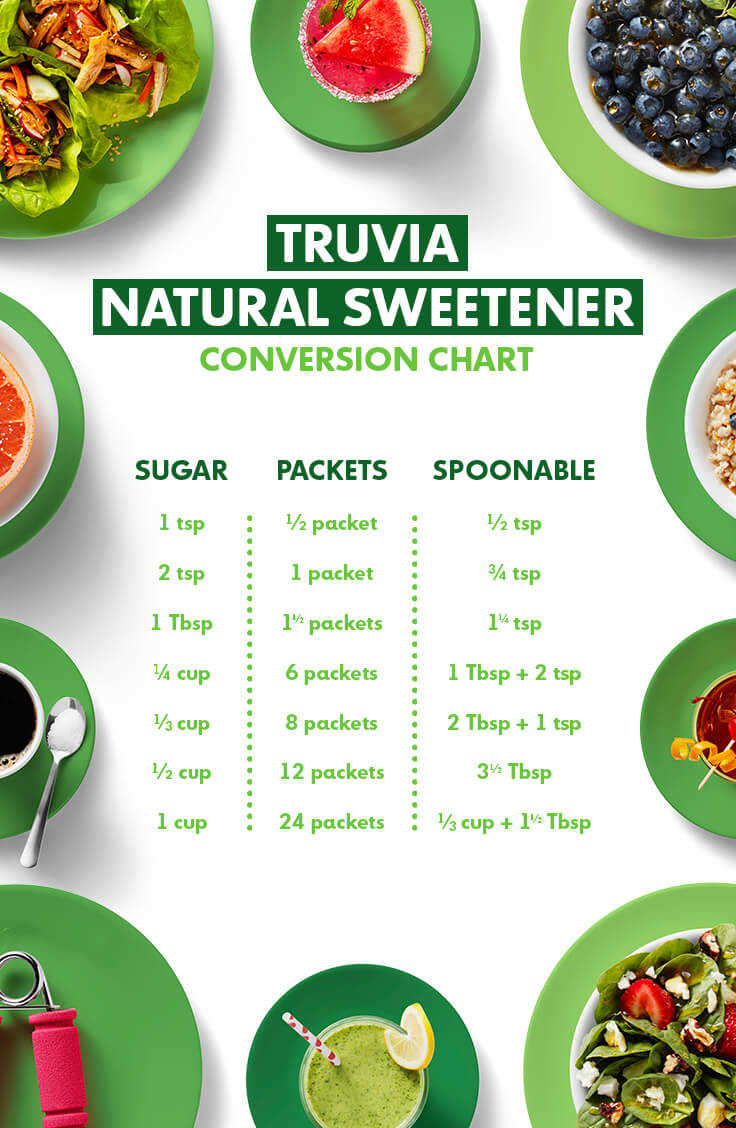 Download Truvía Natural Sweetener conversion chart »