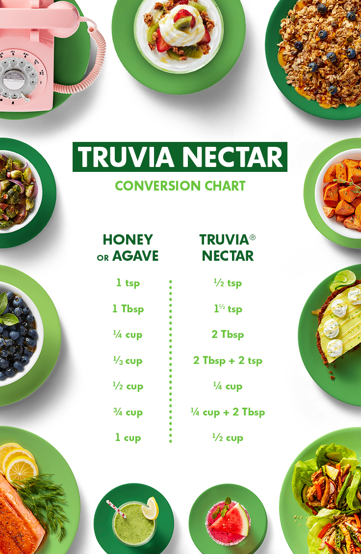 Honey Or Agave To Truva Nectar