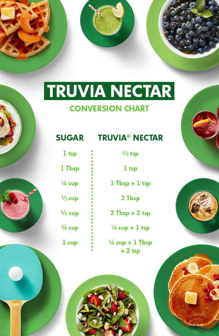Honey or Agave to Truvía Nectar »